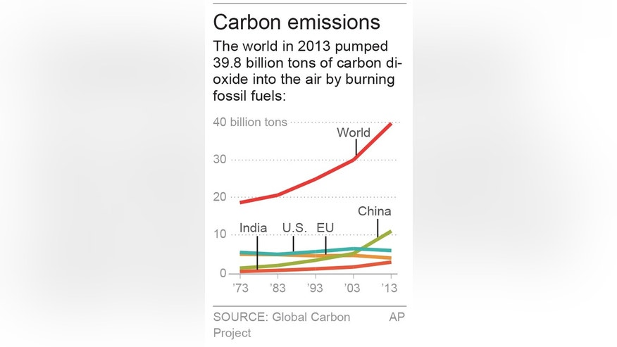 Charts shows carbon emissions over past 40 years; 1c x 3 inches; 46.5 mm x 76 mm;
