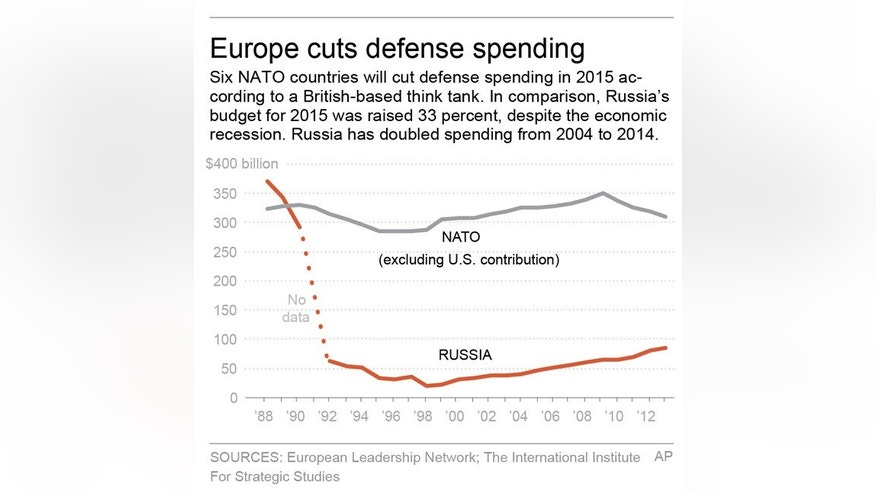 Graphic shows NATO defense spending. Includes Russia's defense spending.; 2c x 4 inches; 96.3 mm x 101 mm;