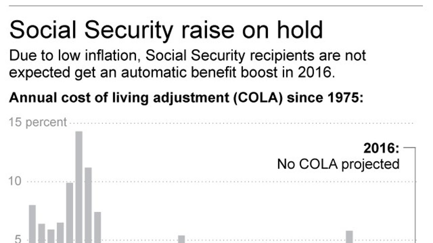 Graphic shows annual Social Security cost-of-living adjustments; 2c x 3 inches; 96.3 mm x 76 mm;