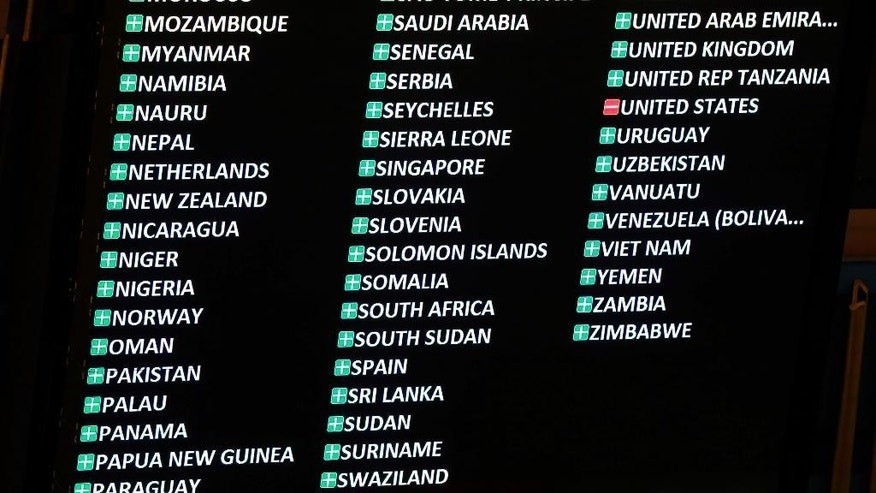 "The U.S. ""no"" vote is shown with the results of the vote on the annual draft resolution calling for an end to the U.S.-led five-decade embargo against the Caribbean nation, in the United Nations General Assembly, Tuesday, Oct. 27, 2015. The resolution condemning the U.S. embargo against Cuba has won overwhelming approval, with only the United States and Israel voting against it. Tuesday's vote had the highest ever number of countries voting to condemn the embargo — 191. (AP Photo/Richard Drew)"