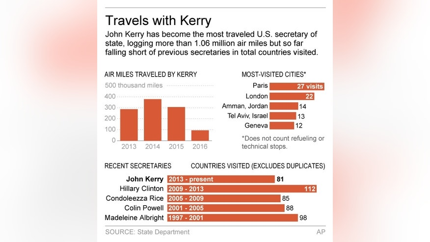Chart shows the number of miles Secretary of State John Kerry has traveled; 2c x 4 inches; 96.3 mm x 101 mm;