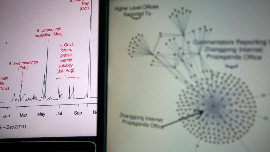 Diagrams from a Harvard academic study showing a time series of social media posts at left and a network structure of leaked email correspondents at right are shown on computer screens in Beijing, China, Friday, May 20, 2016. The new paper by three U.S. researchers estimates that China's government fabricates and posts about 488 million social media posts a year to influence public opinion about the country.(AP Photo/Ng Han Guan)