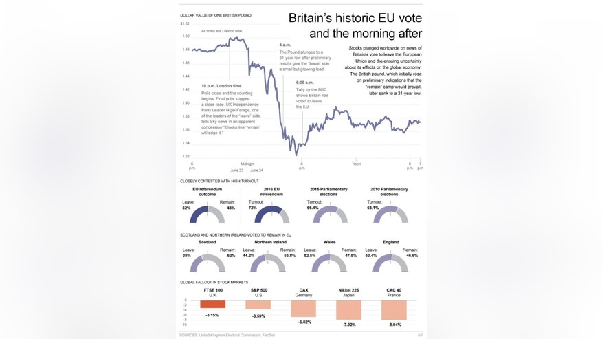 Graphic shows results of the United Kingdom referendum to leave the European Union and the effect of the outcome on currency and stock markets; 4c x 9 inches; 195.7 mm x 228 mm;