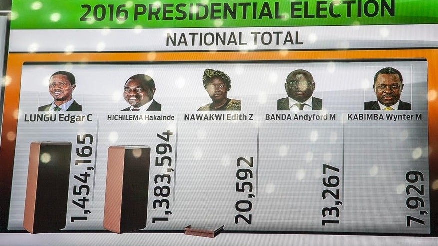 A tally board shows updated results of the presidential elections at the electoral results centre in Lusaka, Zambia, Monday, Aug. 15, 2016. Zambia's president Edgar Lungu led in nearly complete results from an election whose vote-counting process has taken days and prompted opposition allegations of irregularities. (AP Photo/Moses Mwape)