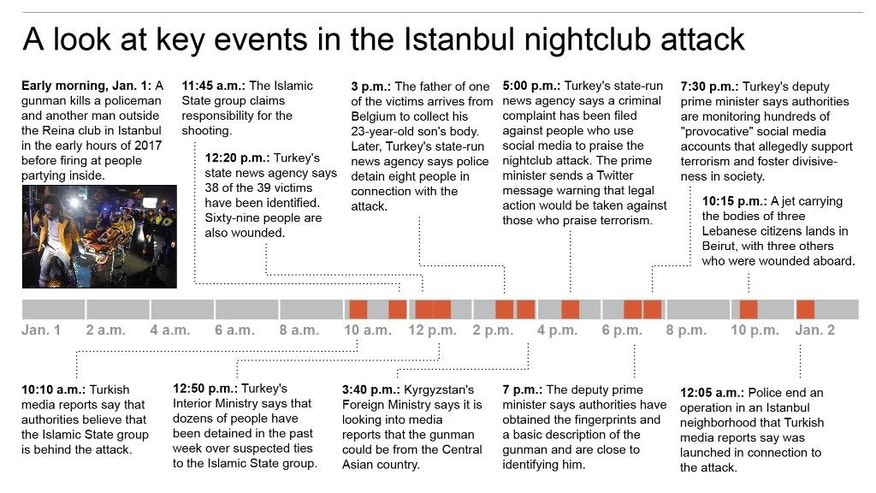 Graphic shows chronology of events following attacks on Reina nightclub in Istanbul; 4c x 4 inches; 195.7 mm x 101 mm;