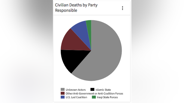 c) civilian deaths by resp. party