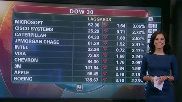The Dow's biggest losers