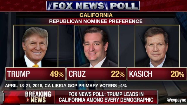 Trump leads in California among every demographic: Fox News poll