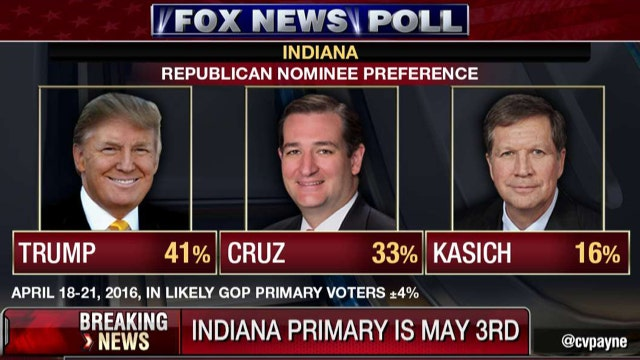 Fox News poll: Trump leads GOP candidates in Indiana