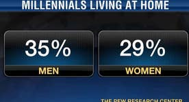 Millennials stay at home rather than with their partners