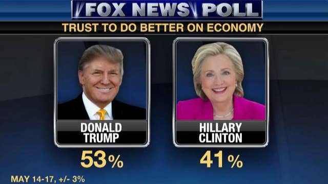 Trump tops on economy in new poll