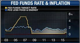 How savers are impacted by Fed policy