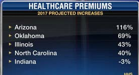 Obamacare premiums set to rise double digits