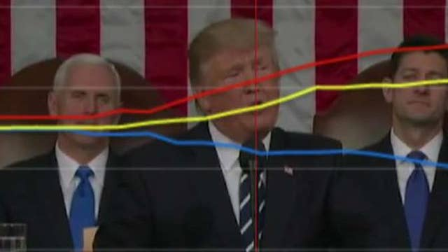 Testing Trump's speech: The dials and the Dow loved it