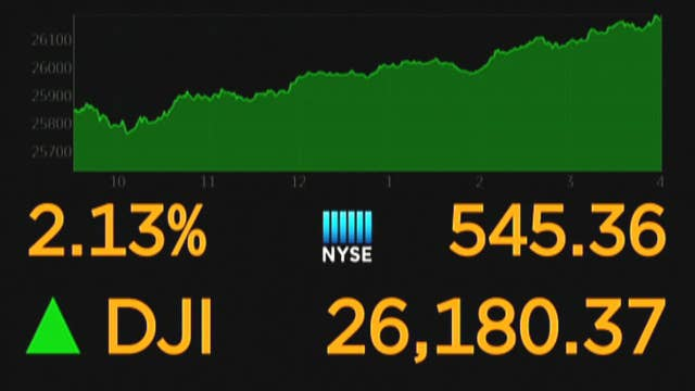 Stocks rally after midterms; Facebook adds 'unsend' feature