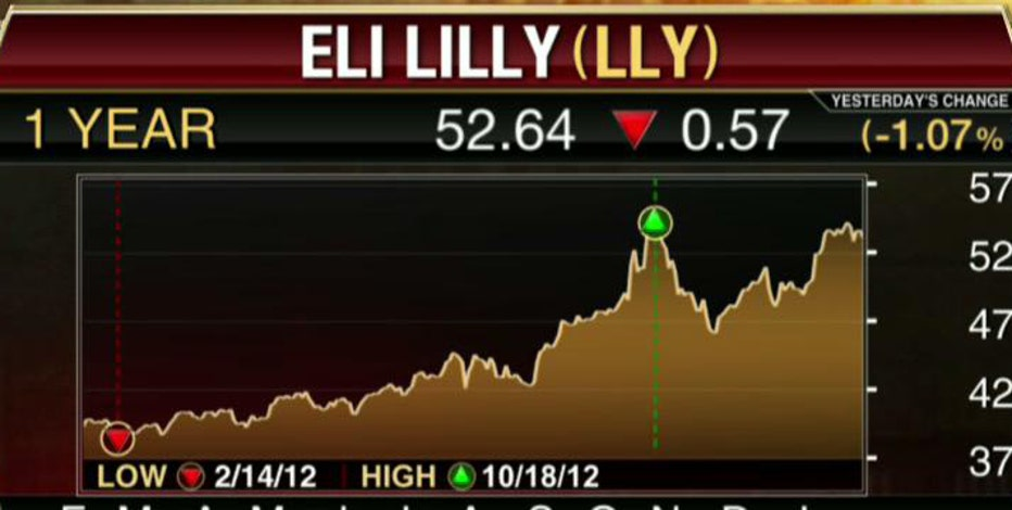 FBN's Diane Macedo breaks down Eli Lilly earnings.