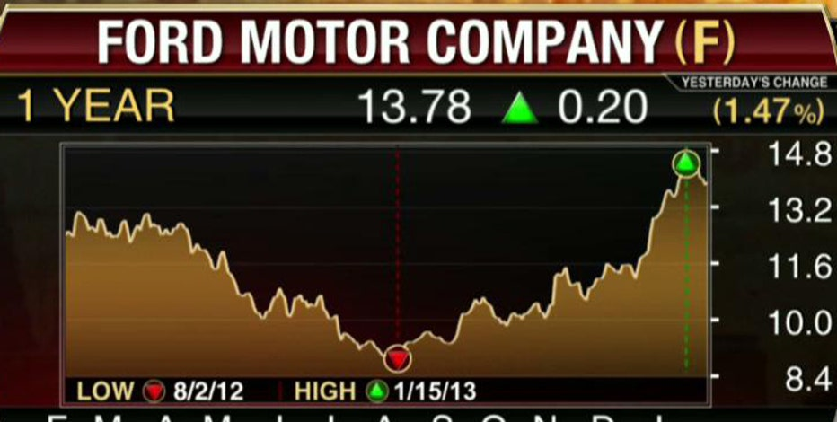 FBN's Diane Macedo breaks down Ford's earnings.