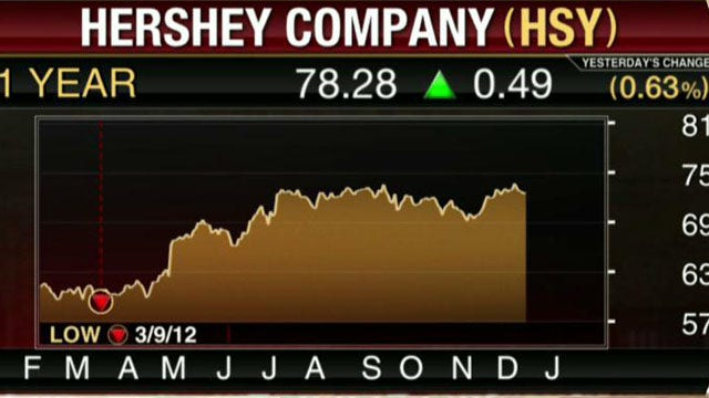 Dow Chemical and Hershey Miss EPS Estimates