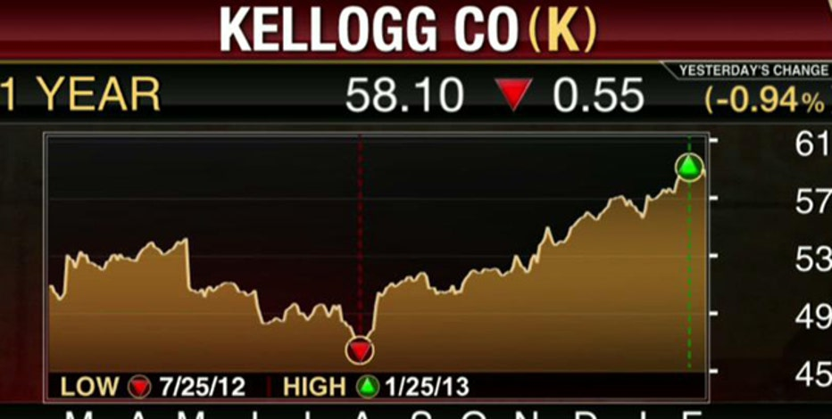 Earnings HQ: FBN's Diane Macedo breaks down K's fourth-quarter earnings report.
