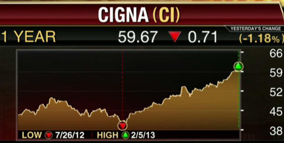 FBN's Diane Macedo breaks down Cigna's 4Q earnings.