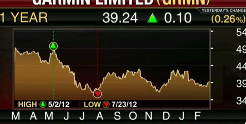 Earnings HQ: FBN's Diane Macedo breaks down GRMN's fourth-quarter earnings report.