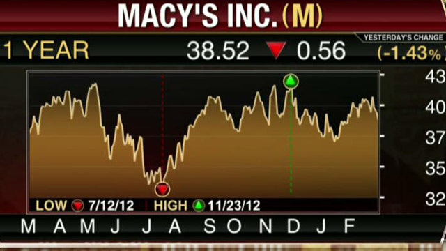 Macy's, Saks Beat Street's Estimates