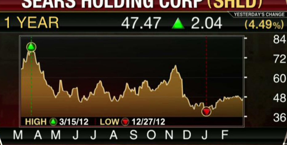 FBN's Diane Macedo breaks down Sears and Visteon earnings.