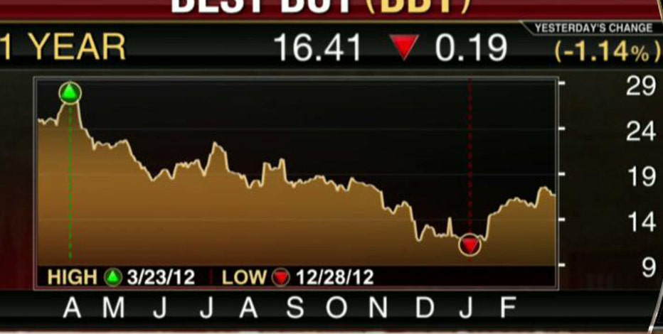 FBN's Diane Macedo breaks down Best Buy's earnings.