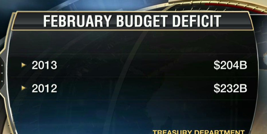 FBN's Peter Barnes reports that the federal deficit reported in February shows a substantial decrease since last year.