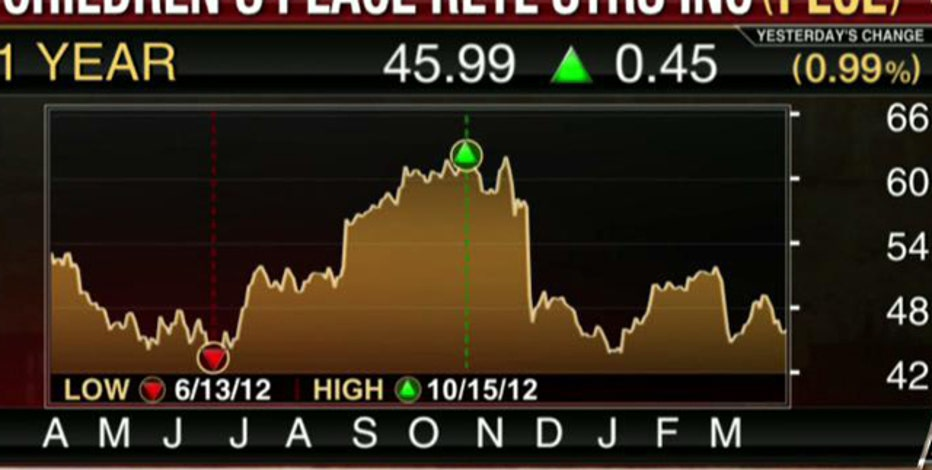 Earnings HQ: FBN's Adam Shapiro breaks down PLCE's fourth-quarter earnings report.