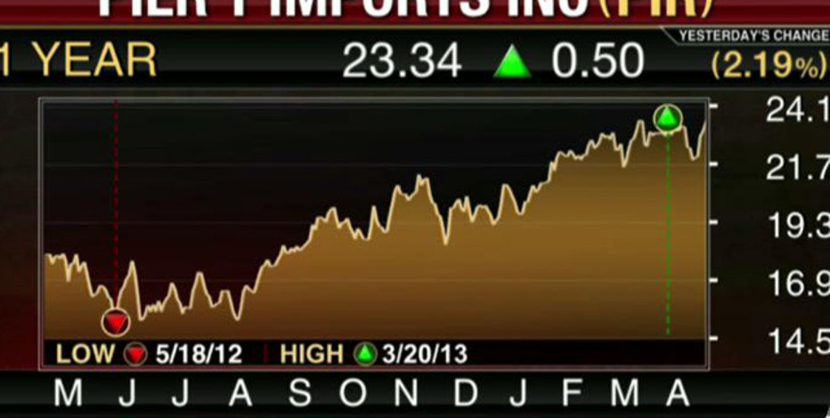 Earnings HQ: FBN's Diane Macedo breaks down PIR's fourth-quarter earnings report.