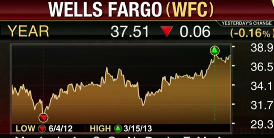 Earnings HQ: FBN's Diane Macedo breaks down WFC's first-quarter earnings report.