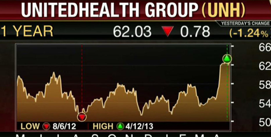 Earnings HQ: FBN's Diane Macedo breaks down UNH's first-quarter earnings report.