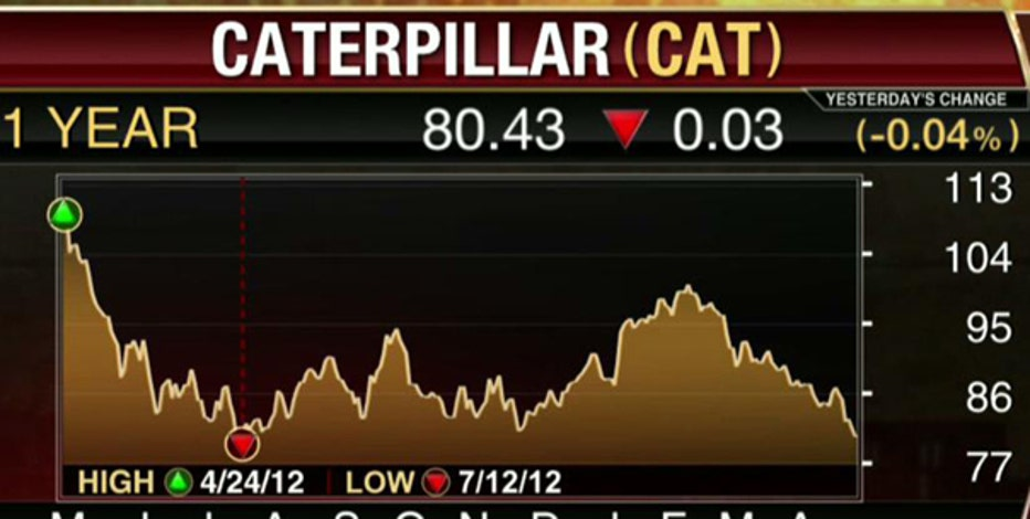 Earnings HQ: FBN's Diane Macedo breaks down CAT's first-quarter earnings report.