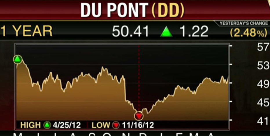 Earnings HQ: FBN's Diane Macedo breaks down DD's first-quarter earnings report.