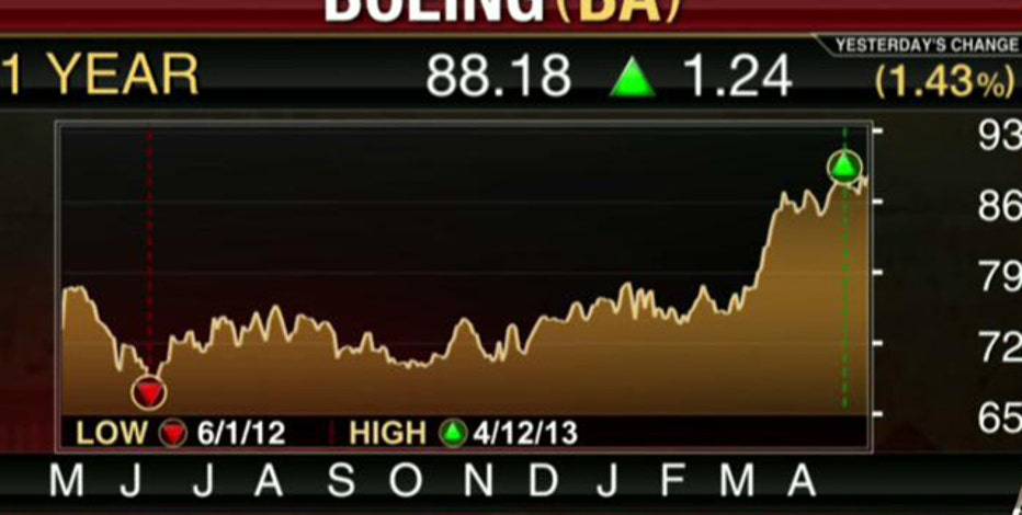 Earnings HQ: FBN's Diane Macedo breaks down BA's first-quarter earnings report.