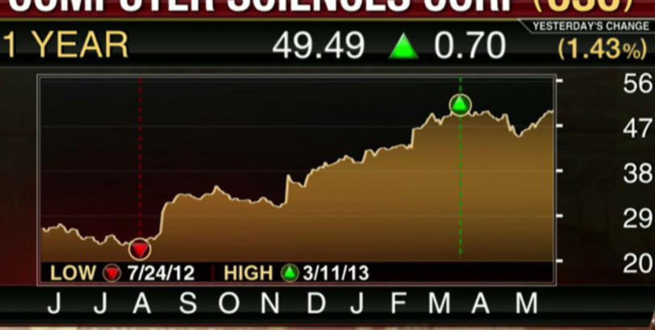 Earnings HQ: FBN's Diane Macedo breaks down Computer Sciences fourth-quarter earnings report.