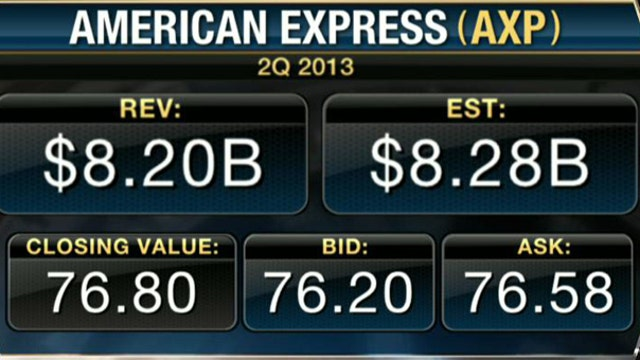 Earnings HQ: FBN's Jo Ling Kent breaks down AXP's second-quarter earnings report.