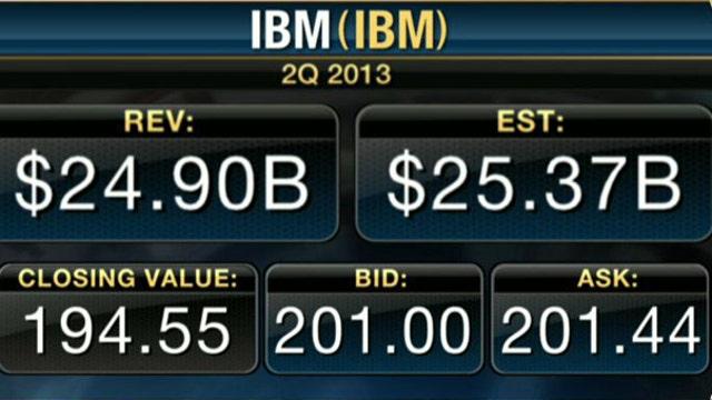 Earnings HQ: FBN's Liz Claman breaks down IBM's second-quarter earnings report.