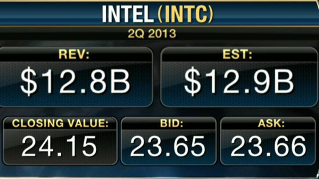 Earnings HQ: FBN's David Asman breaks down INTC's second-quarter earnings report.