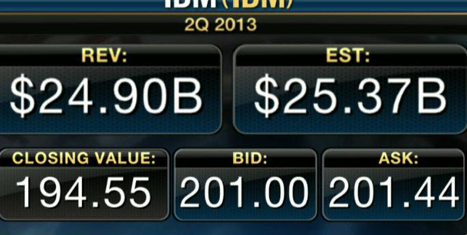 Earnings HQ: FBN's Liz Claman breaks down IBM's second-quarter earnings report.