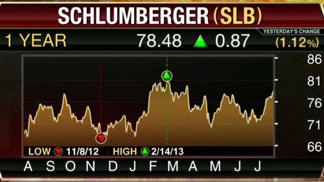 FBN's Diane Macedo breaks down Schlumberger earnings.