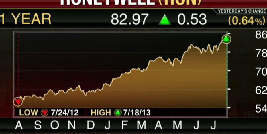FBN's Diane Macedo breaks down Honeywell earnings.