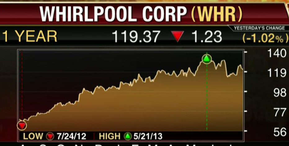 FBN's Diane Macedo breaks down Whirlpool earnings.