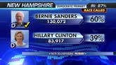 What Sanders's victory means for Hillary; Reaction on 'The Kelly File'