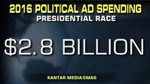 Why is campaign ad spending down from 2016?