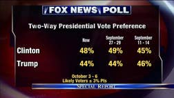 Hillary Clinton is ahead of Donald Trump by - percent in a new national Fox News Poll.  That's a two-point edge among likely voters for Clinton.  She was up by three points last week (- percent) and by one point in mid-September (- percent).