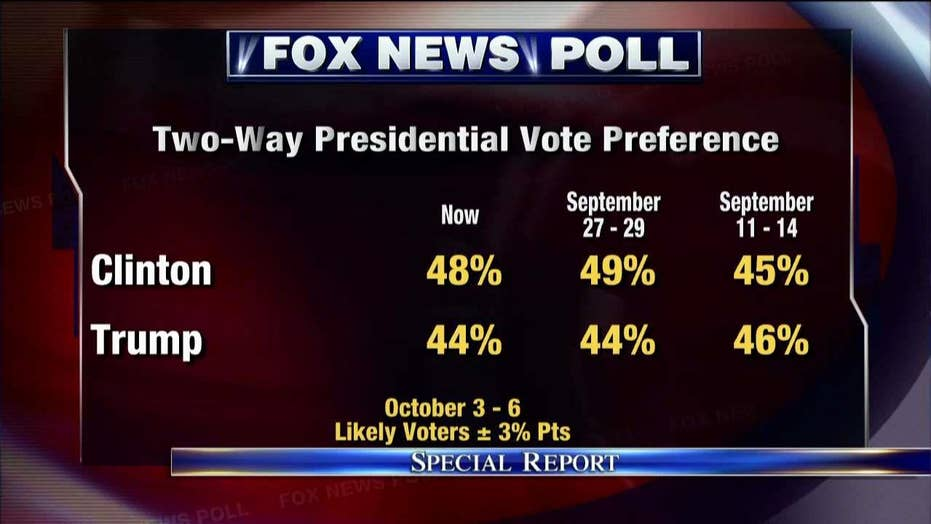 Fox News poll: Clinton up by 4 in head-to-head race