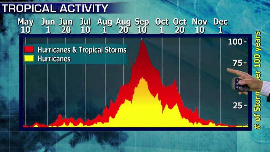 NOAA predicts above average Atlantic hurricane season