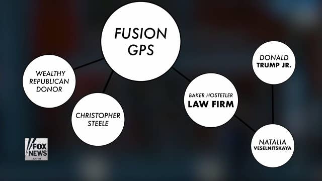 Russia connection: Fusion GPS, Trump Jr, and Veselnitskaya
